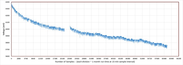 20140609_DryPowerConsumptionTest_graph