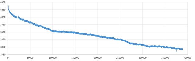 3LPowerDrainGraph