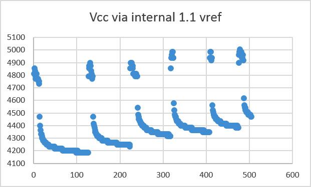 VoltageduringBatteryFail