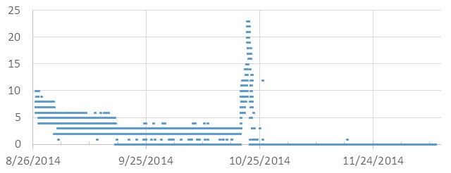 DripSensor07_Data_RioSecreto_Aug-Dec_2014