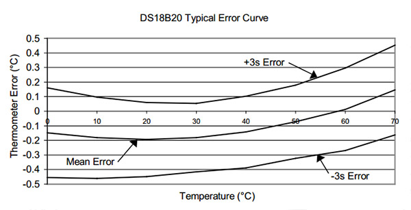 Calibrating DS18B20 1-Wire Sensors with Ice & Steam point