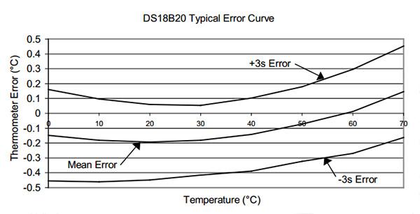DS18B20_TypicalPerformanceCurve