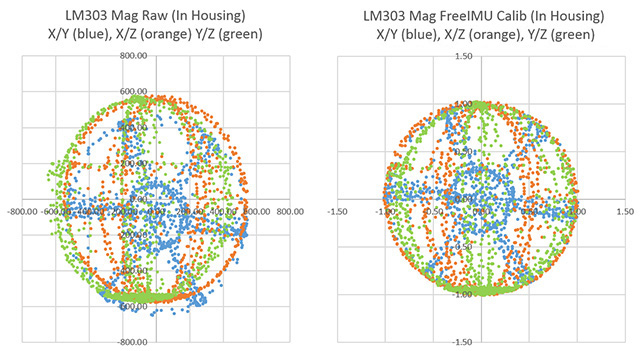 LM303 magnetometer data, showing Before and After results with freeIMU calibration factors.