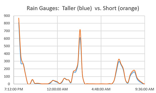 One of the Logging rain gauge calibration runs
