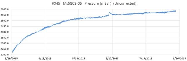 045_PressureLog