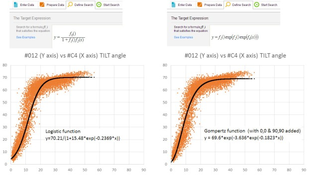 Modeling with Eureqa, starting with Logistic and Gompertz functions