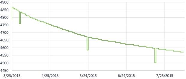 Battery (mV), Rocket Ultra, ~3day buffer, New file @~15 days