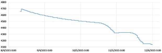 Battery (mV), Moteino based logger, 3xAA supply, 0.22 mA sleep