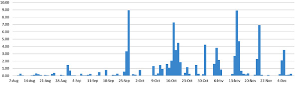 Rainfall (cm/day) data from one of our first rain gauge prototypes at rio Secreto