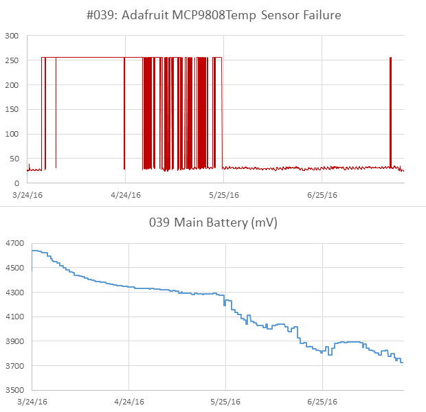 interesting power curve with temp sensor fail