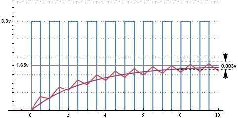 Arduino frequency counter/duty cycle meter