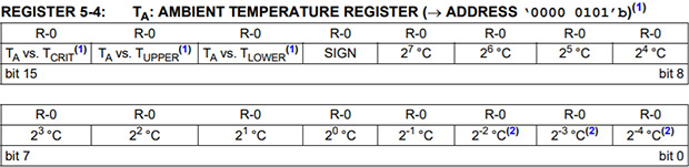 Tutorial: How to Configure I²C Sensors with Arduino Code