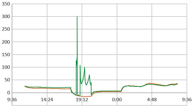 How to make Analog Sensor Readings with DIGITAL I/O pins